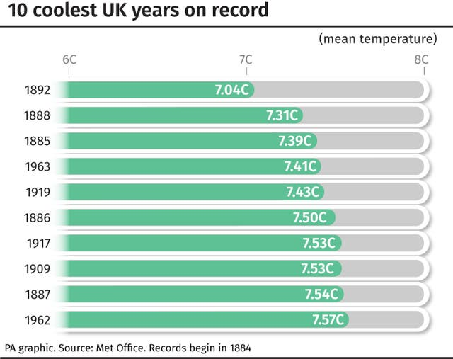 10 coolest UK years on record