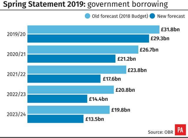 Spring Statement 2019: government borrowing