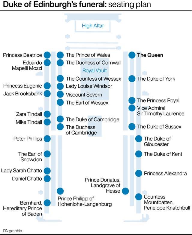 Duke of Edinburgh's funeral: seating plan