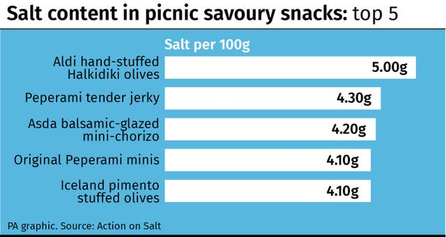 Salt content in picnic savoury snacks: top 5