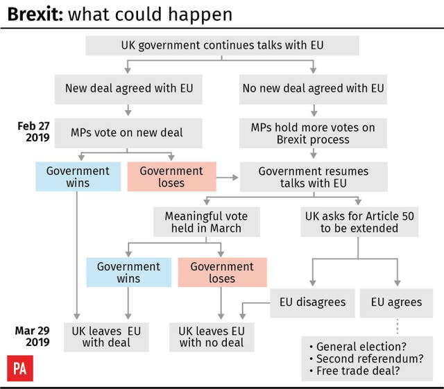 Brexit: what could happen