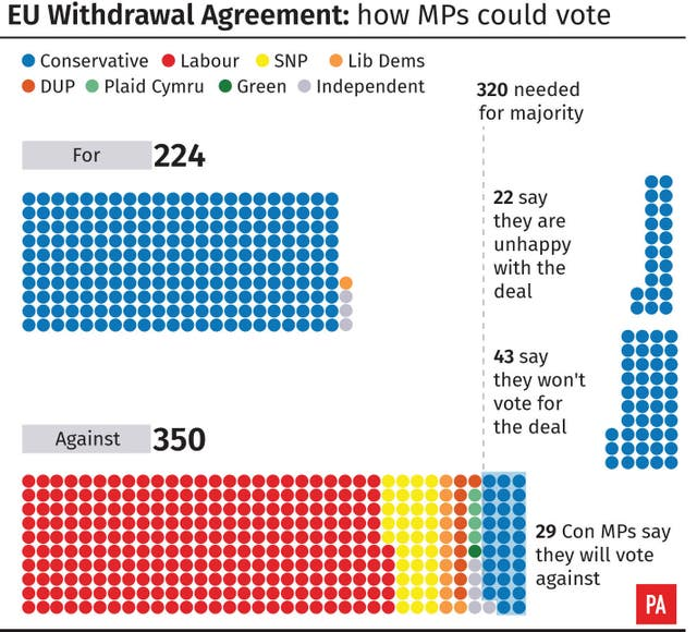 EU Withdrawal Agreement how MPs could vote