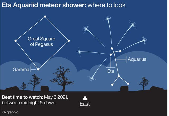 Eta Aquariid meteor shower – where to look