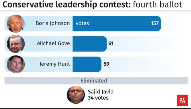 Conservative leadership contest fourth ballot result