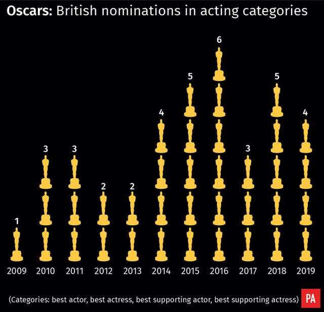 Oscars: British nominations in acting categories