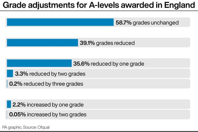 Grade adjustments for A-levels awarded in England