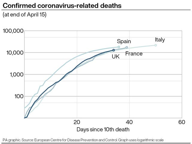 Confirmed coronavirus-related deaths in Italy, Spain, France and the UK