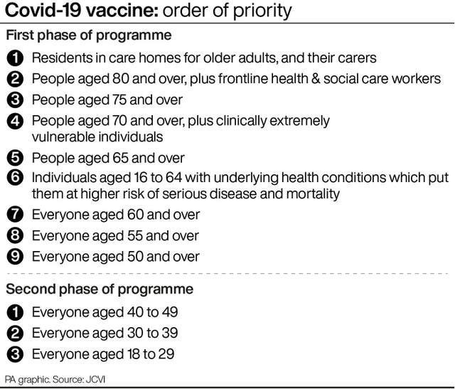 Vaccine priority graphic