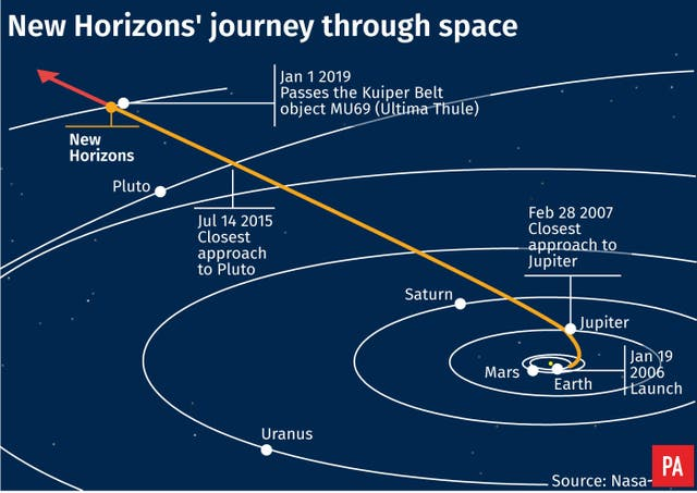 SCIENCE NewHorizons