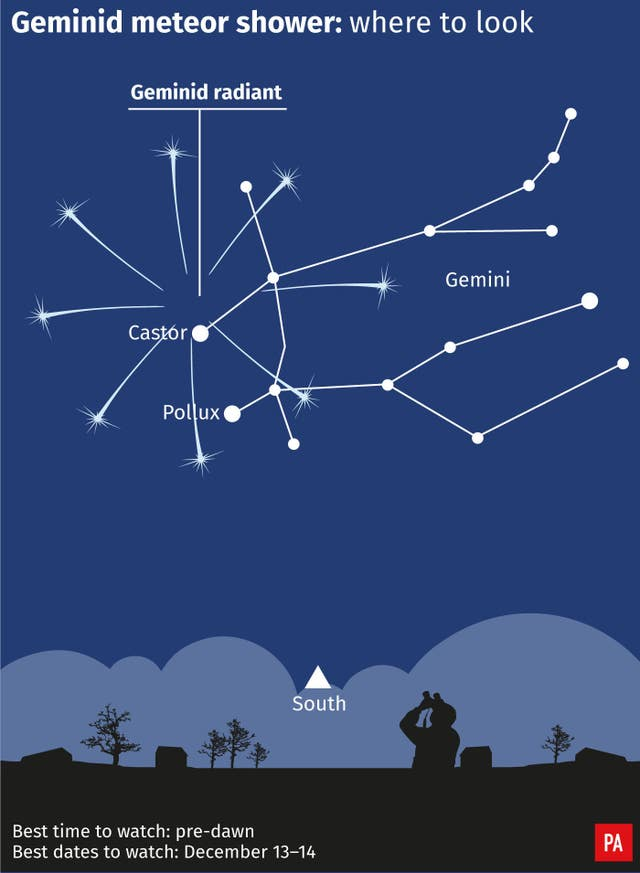SCIENCE Geminids