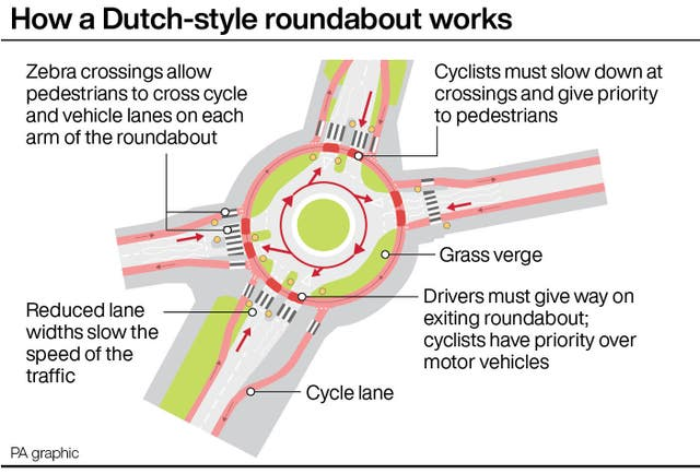 How a Dutch-style roundabout works