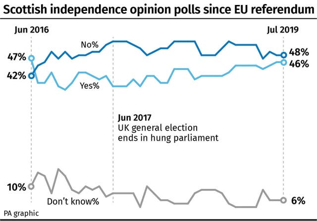 Scottish independence opinion polls since EU referendum