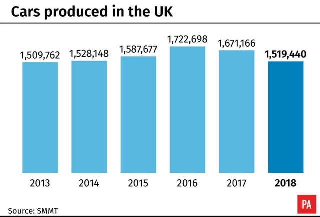 Cars produced in the UK.