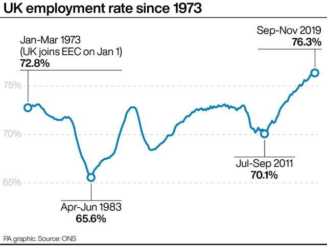 UK employment rate since 1973