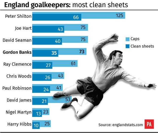 Gordon Banks heads the list of England goalkeepers with the most clean sheets