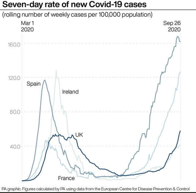 Seven-day rate of new Covid-19 cases