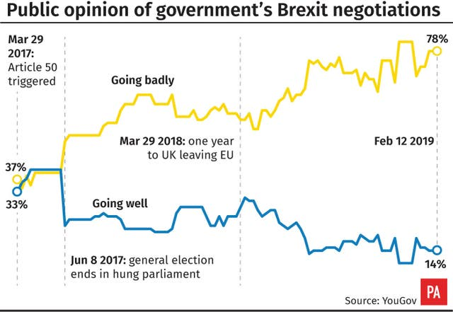 Public opinion of government's Brexit negotiations