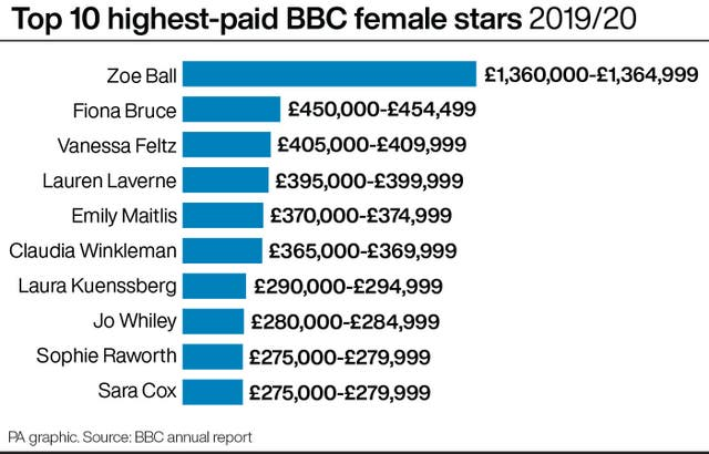 Top 10 highest-paid BBC female stars 2019/20