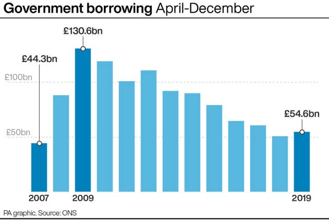 Government borrowing April-December
