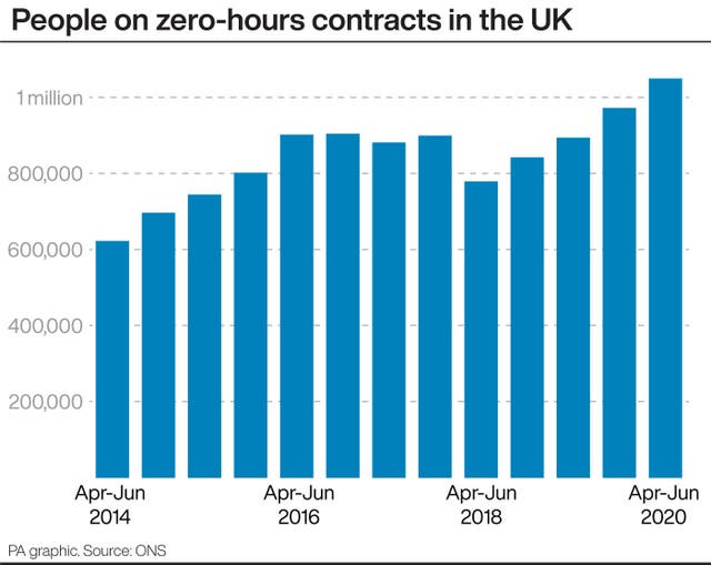 People on zero-hours contracts in the UK