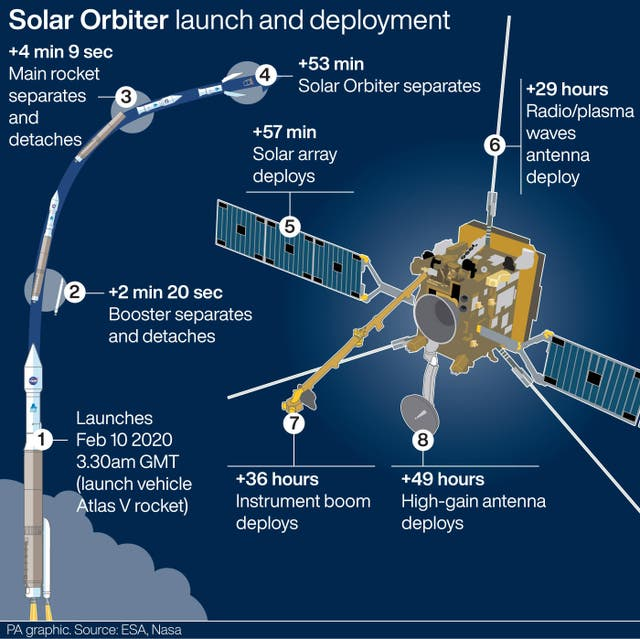European Space Agency's Solar Orbiter spacecraft launch and deployment