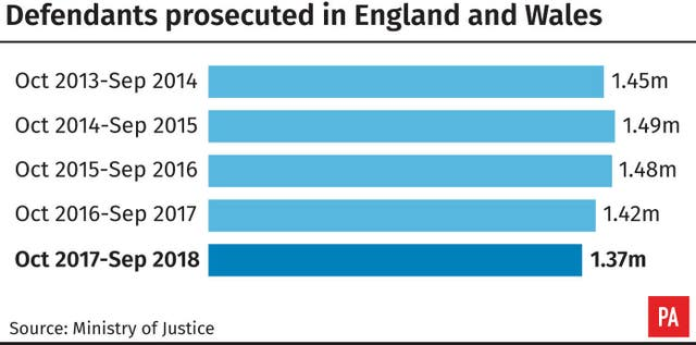 Defendants prosecuted in England and Wales