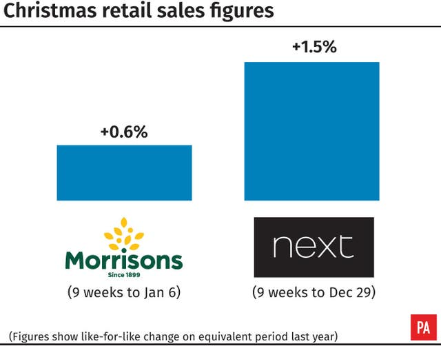 Christmas retail sales figures