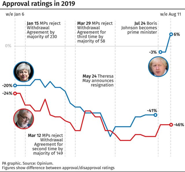Approval ratings in 2019.