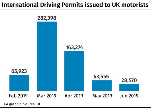 International Driving Permits issued to UK motorists