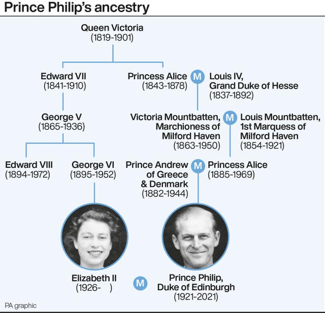 Prince Philip's ancestry
