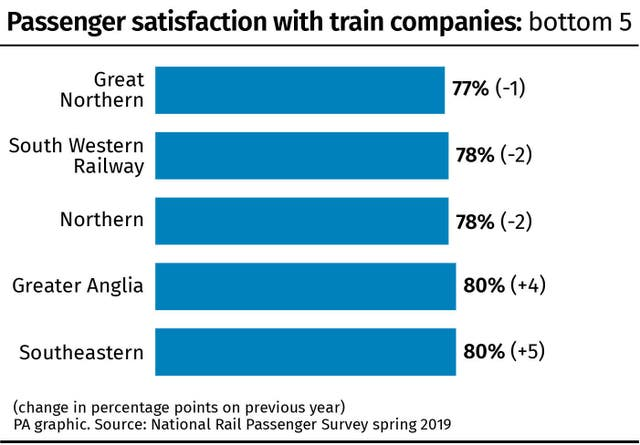 Passenger satisfaction with train companies: bottom 5.