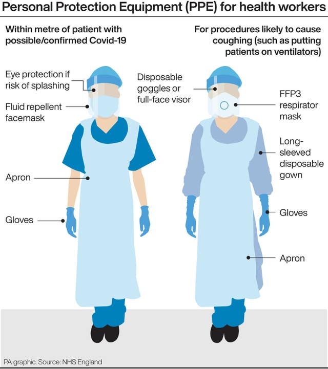 Personal Protection Equipment (PPE) for health workers