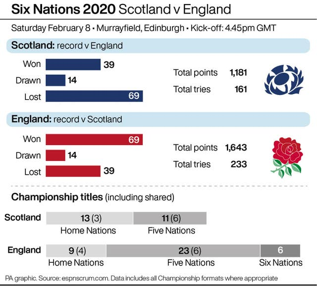 RUGBYU Six Nations England