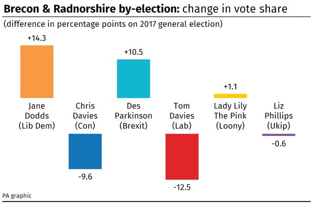 Brecon and Radnorshire by-election: change in vote share