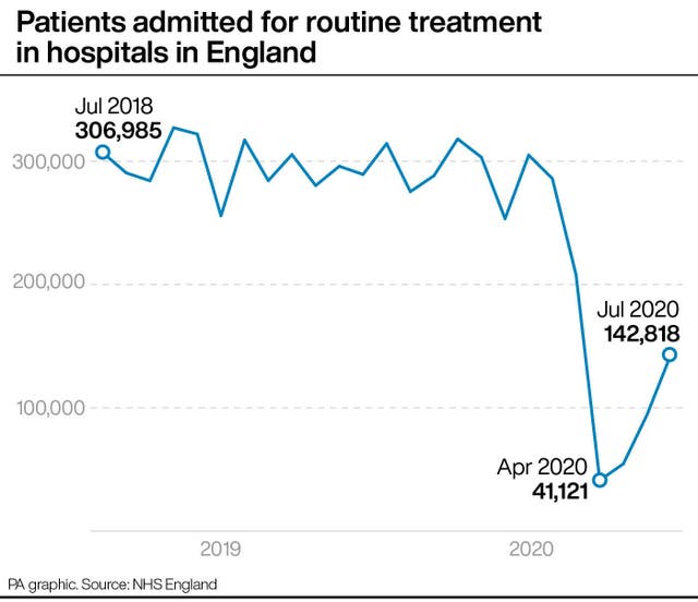 Patients admitted for routine treatment in hospitals in England