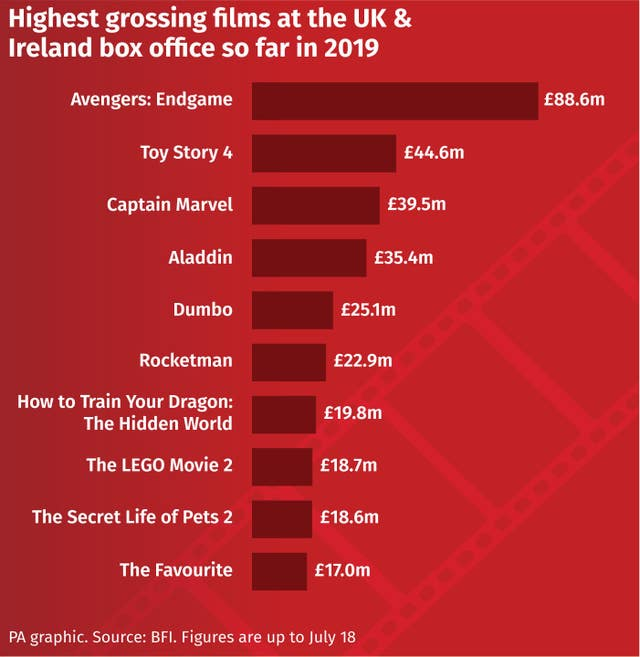 Disney clean sweep in highest grossing films of 2019 so far, 2.44323131%, uncategorised, daily-dad%