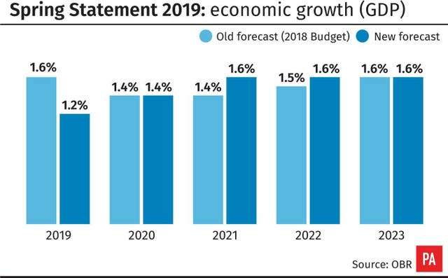 Spring Statement 2019: economic growth (GDP) forecasts