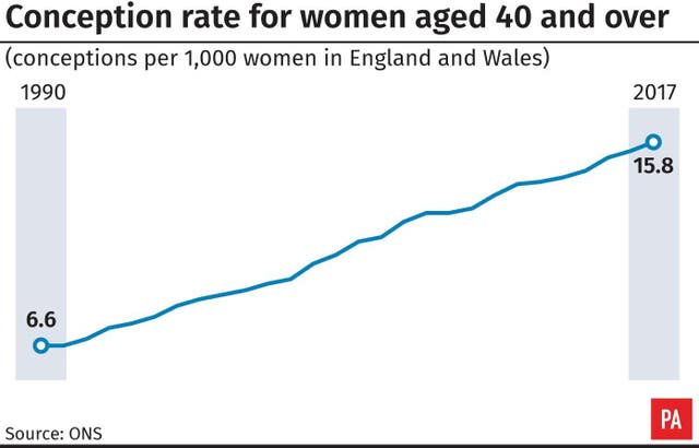 Conception rate for women aged 40 and over