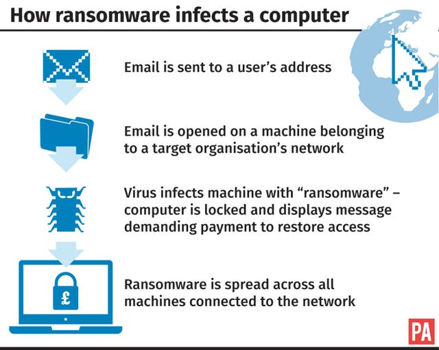How ransomware infects a computer. (PA Graphics)