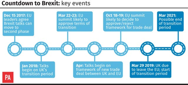 Countdown to Brexit: key events. (PA Graphics)