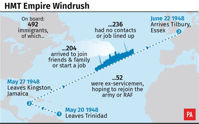 Empire Windrush factfile