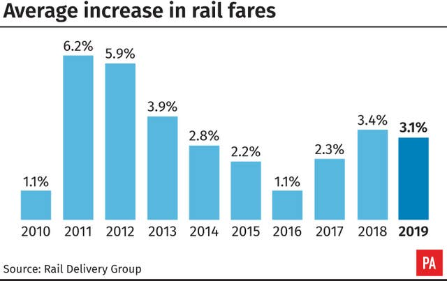 Average increase in rail fares
