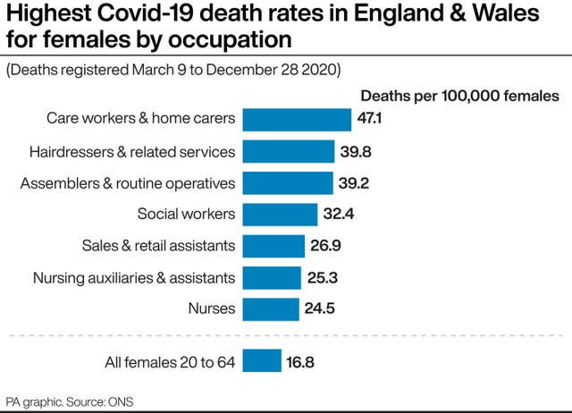 Highest Covid-19 death rates in England & Wales for females by occupation