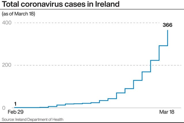 A PA infographic about total coronavirus cases in Ireland