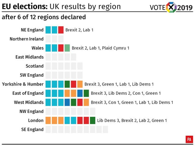EU elections: UK results after six regions have declared.