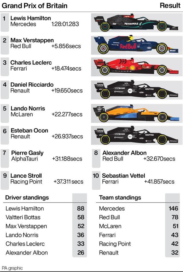 British Grand Prix results and season standings