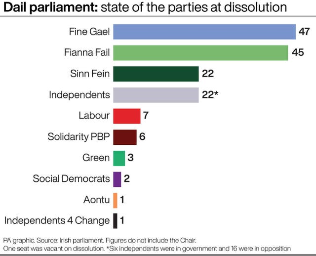 Dail parliament: state of the parties at dissolution