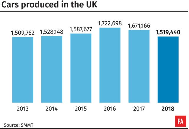 Cars produced in the UK
