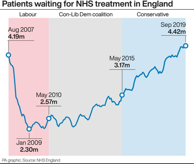 Patients waiting for NHS treatment in England