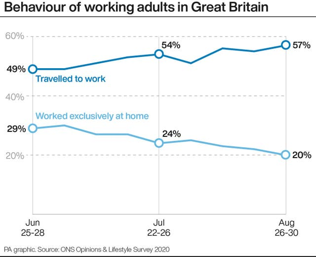 Behaviour of working adults in Great Britain